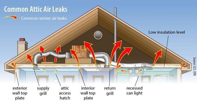 Attic Leaks
