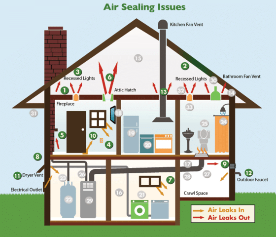 Air Sealing Explained By Midlands Home Solutions Topic- Insulation (Air Sea...