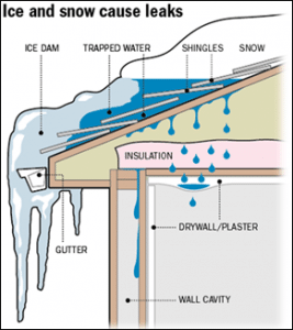 Ice Dams: How to Protect Your Home from Damage