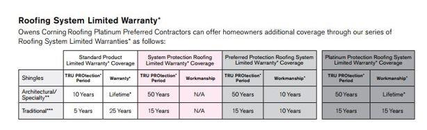 The Importance of Warranties and a Qualified Contractor - Image 2