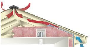 Proper Ventilation Prevents Ice Dams