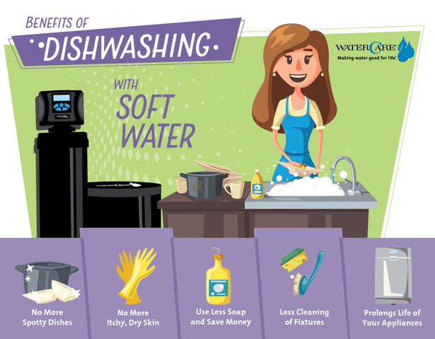 Infographic for Benefits of Dishwashing in Soft Water