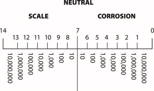 The pH scale range
