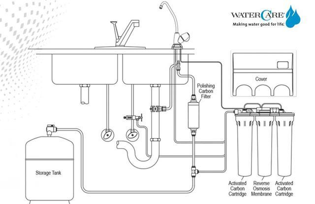 line drawing of a reverse osmosis installation under sink