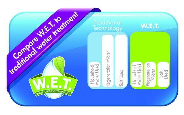 W.E.T. - What is Water Efficient Technology? - Image 2
