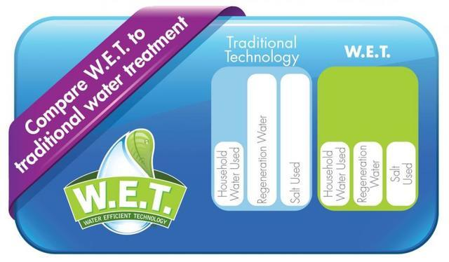 water efficient technology wet savings smart home water treatment