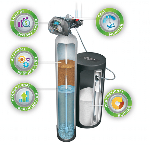 water efficient technology comparison wet savings smart home water treatment