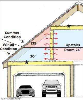 Attic Rooms Could Be Costing You Money