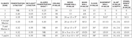 Attic Insulation and R-Values for Michigan Attics