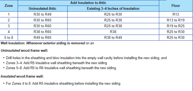 What is the correct Insulation Attic R-Value for your home?