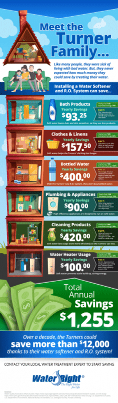 Hard Numbers On Soft Water Savings. (Infographic) - Image 1