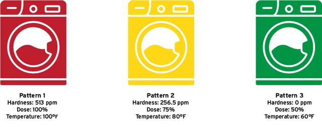 WHY HARD WATER RUINS YOUR LAUNDRY (AND HOW TO FIX IT) - Image 3