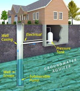 Owning A Home With A Well ~ What You Need To Know.