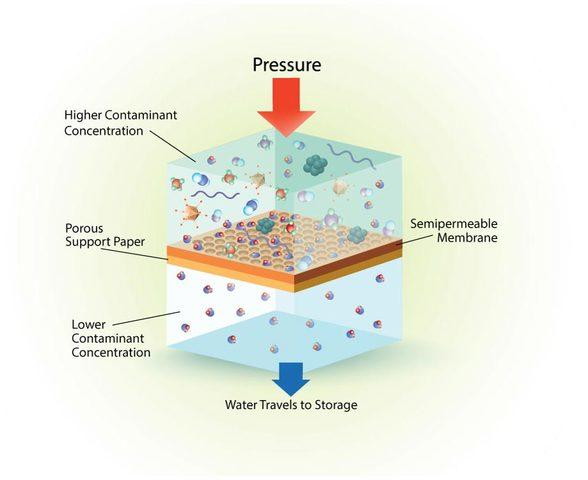 How Does A Reverse Osmosis Water System Work? - Image 3