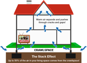Understanding Stack Effect: You Are Breathing Your Basement Air. - Image 1