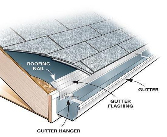 Schematic of Gutter and Eave Detail