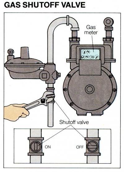 Gas Meter Shut Off Storm safety