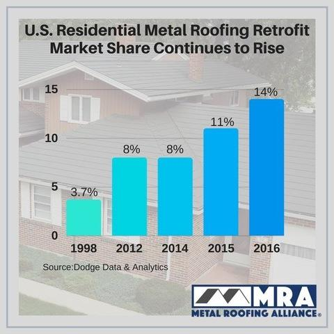 Metal Roofing grows in popularity in NJ , PA and rest of US